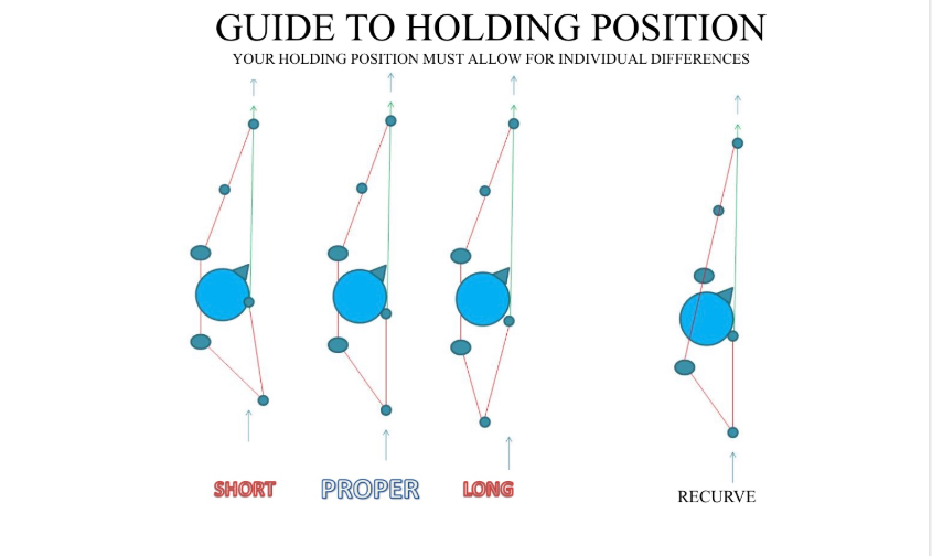 holding position chart